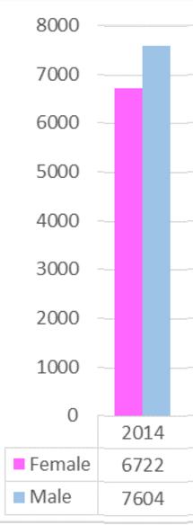 graph2014